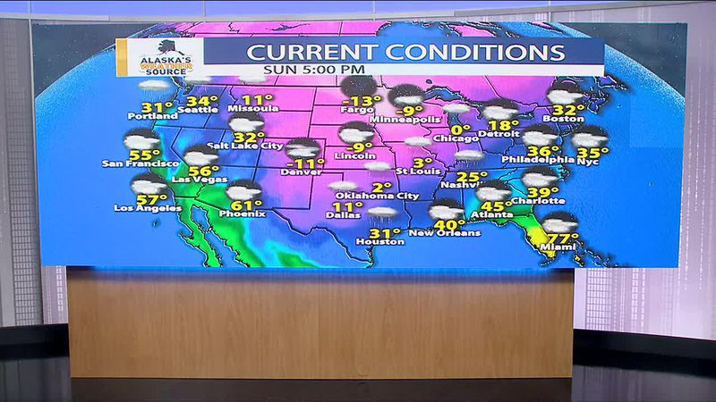 While Alaska is seeing relatively mild conditions the cold has dropped south in the Lower 48.