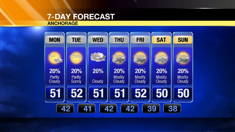 Winds will be on the lighter side and skies on the sunnier side for Monday in Anchorage as...