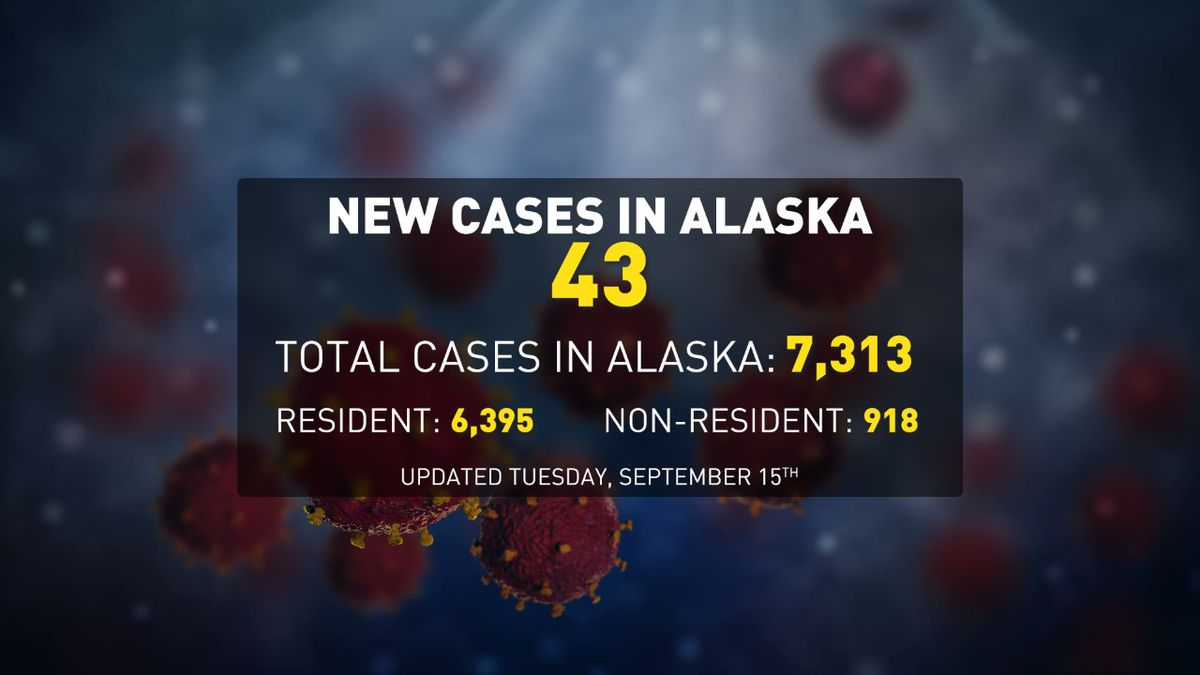 There were 43 new cases of COVID-19 reported in Alaska residents and nonresidents on Sept. 15.