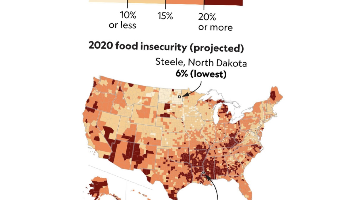 Food insecurity is projected to increases in Alaska as COVID-19 persists.