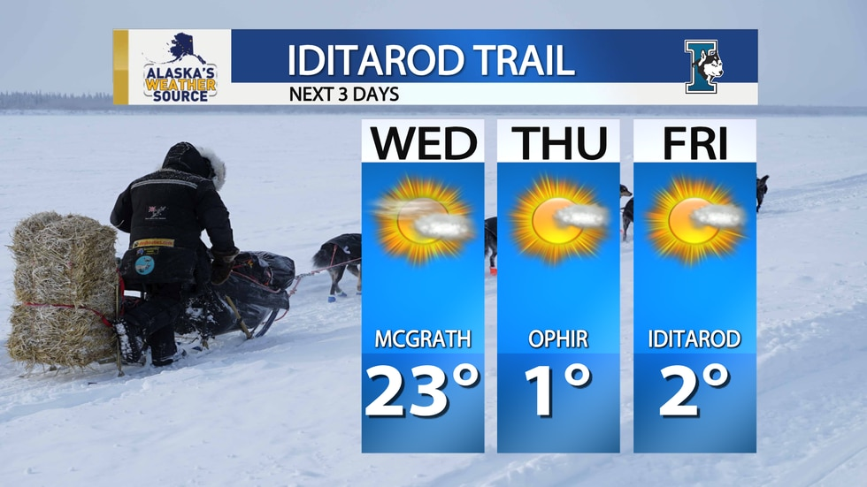 Temperatures along the Iditarod Trail the past few days, have been on the warmer side, that is...