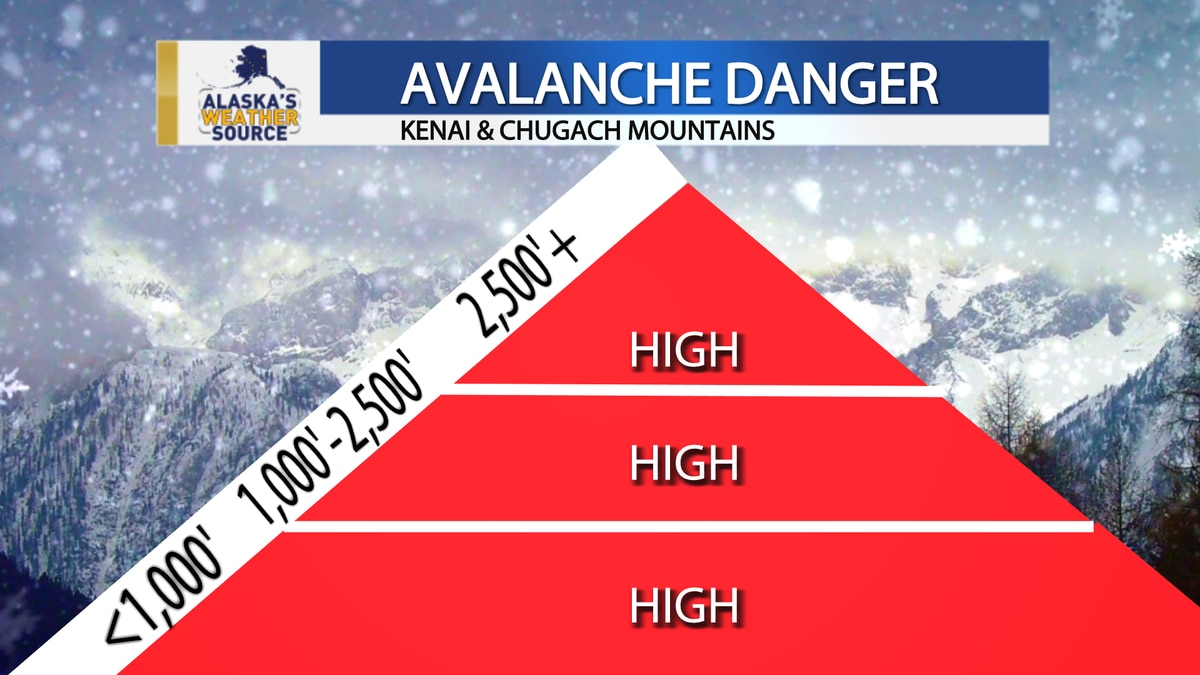 Avalanche danger is high in the Chugach.