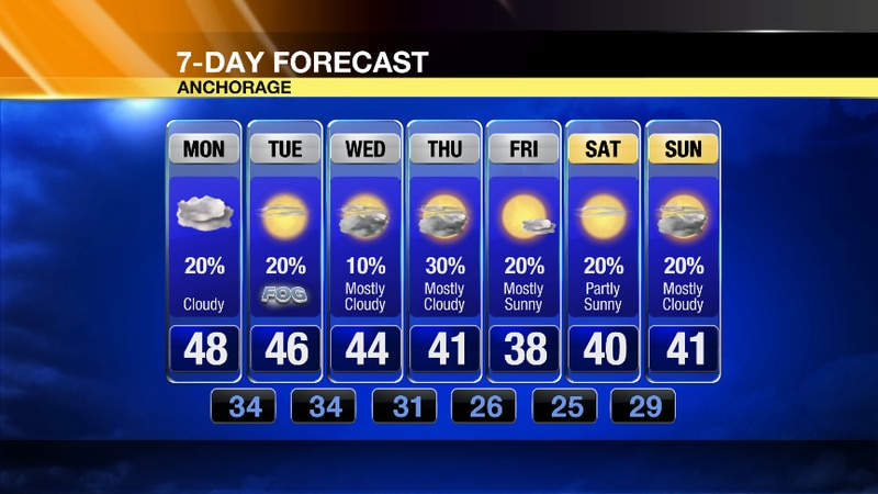 Warm for our Monday with temps above average before we cool down into the mid 30's overnight on...