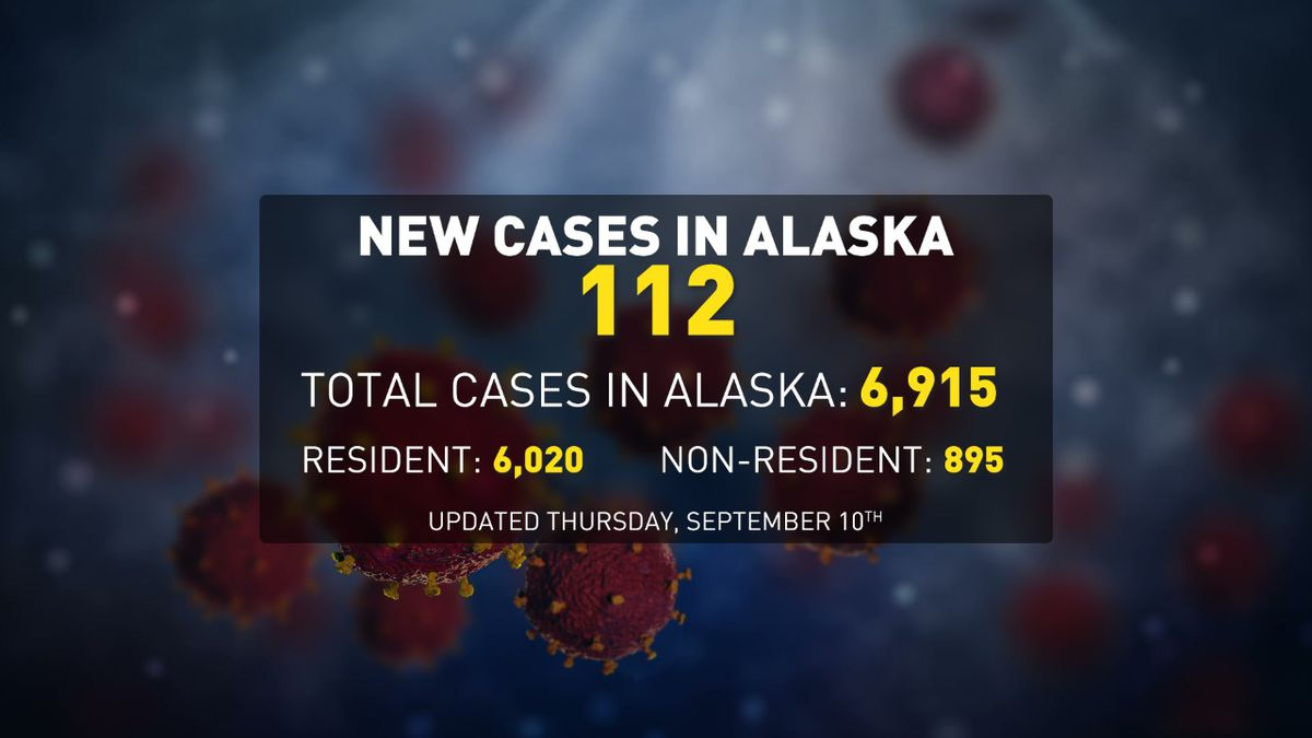 There were 112 new cases reported on Sept. 10, 2020.