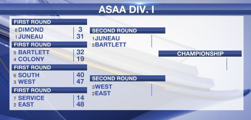 Division one updated bracket