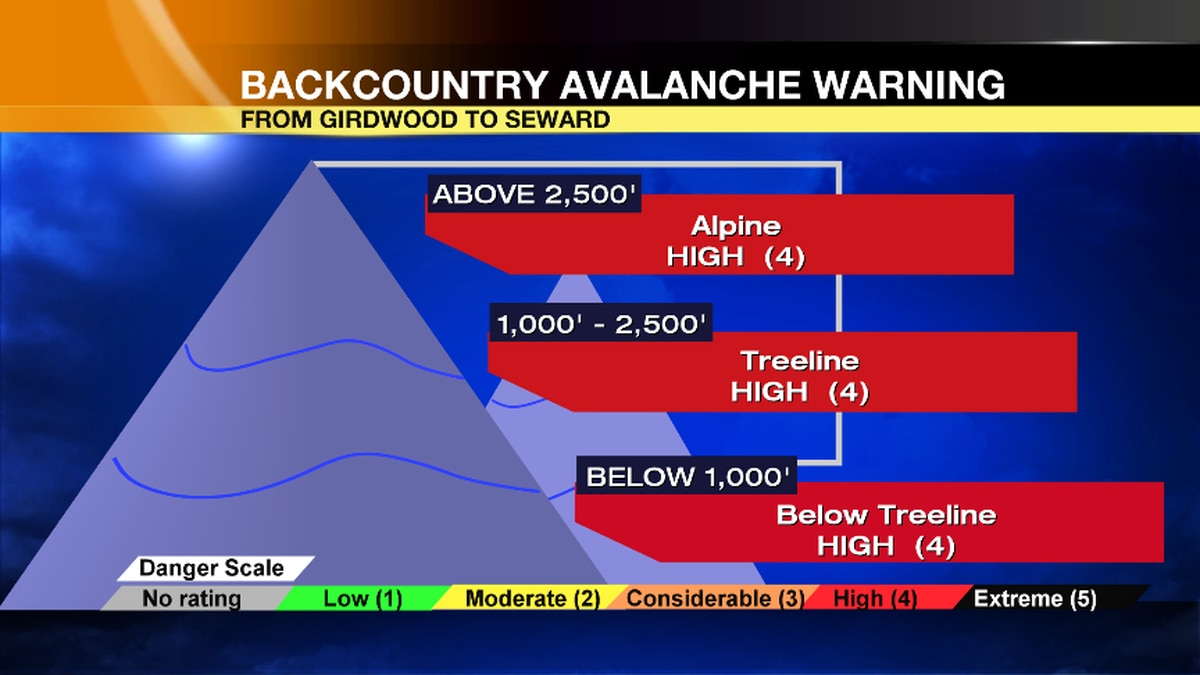 All elevations have a high risk of avalanches due to recent warm, wet and windy conditions.