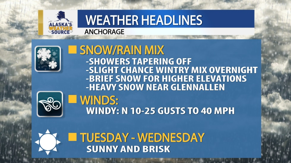 Anchorage should be prepared for a drop in temperatures along with strong winds Tuesday.