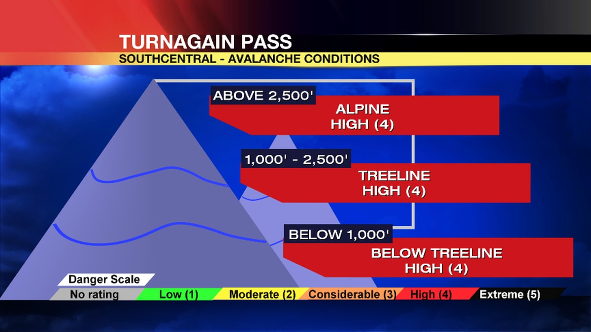 Avalanche danger is high in Turnagain Pass