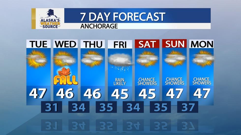 Meteorologist Melissa Frey's 7 Day Forecast