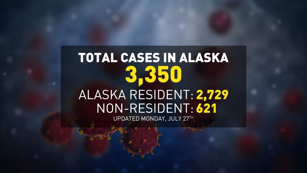 The Department of Health and Social Services reports a total of 3,350 cases in residents and nonresidents since the pandemic began.