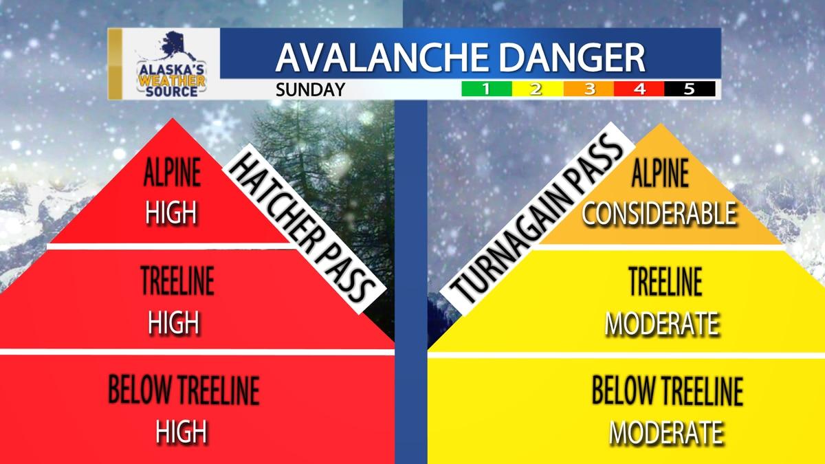 Avalanche danger high in Hatcher Pass