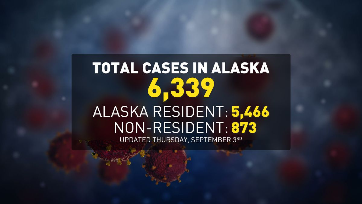 Alaska has a total of 6,339 cases of COVID-19 to date for both residents and nonresidents.