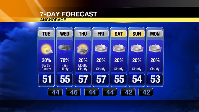 Tuesday could be the nicest day of the week as the sun looks to peek out before rain showers...