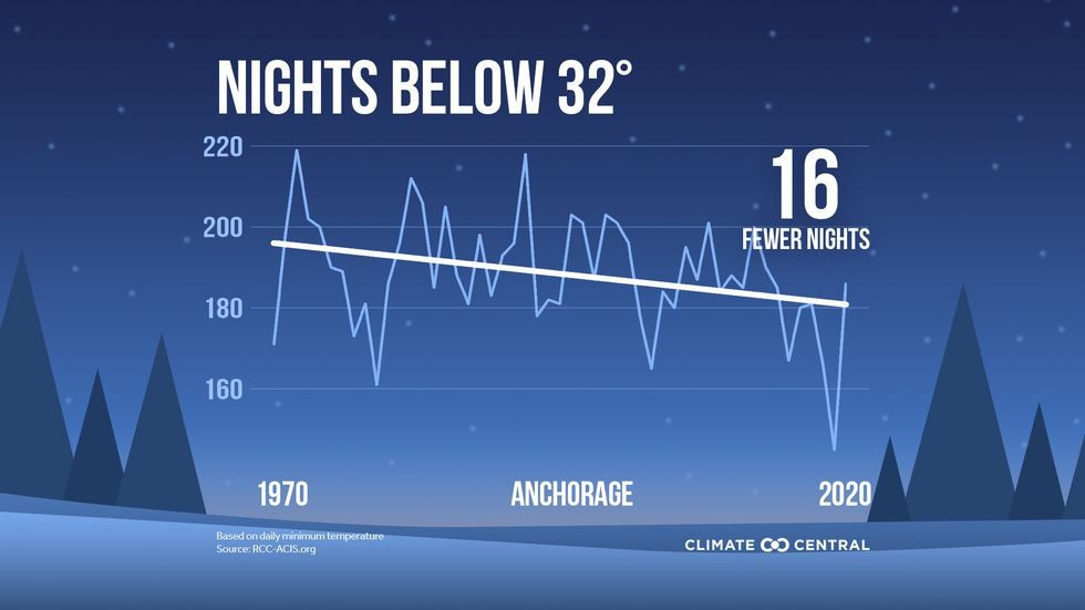 Anchorage is seeing nearly 3 weeks fewer of nights below freezing.