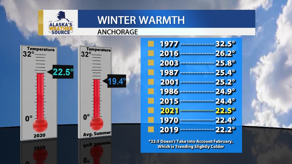 Not counting February, this winter is currently sitting as the 8th warmest on record.