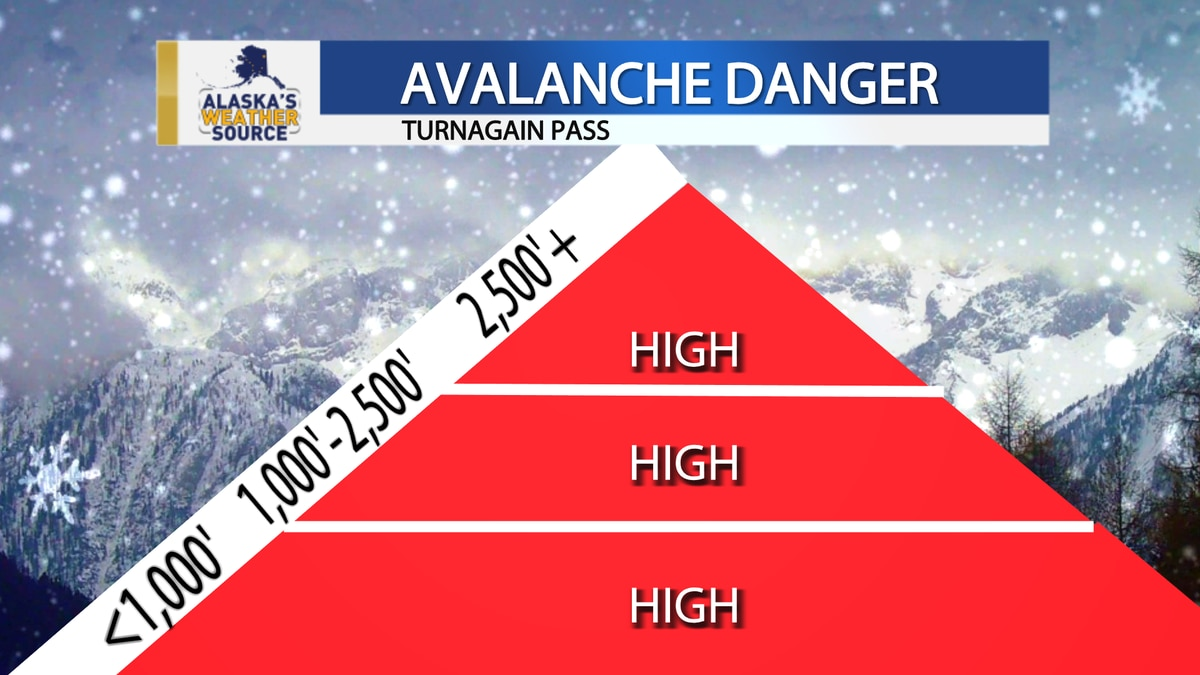 The Chugach National Forest Avalanche Information Center issued an immediate broadcast stating...