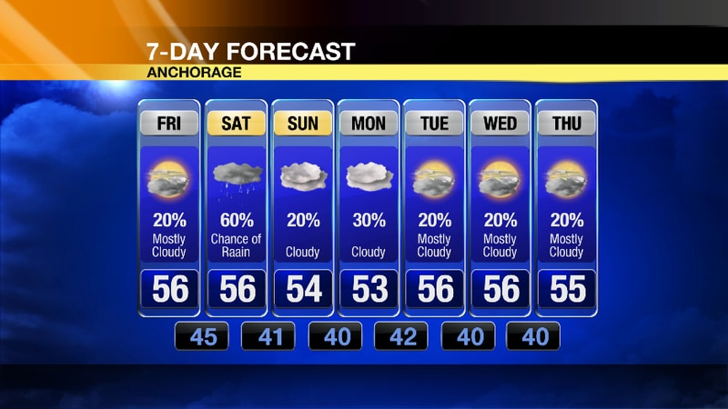 We dry off after some early rain showers, but our winds look to linger through much of the day...