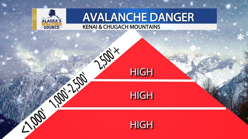 High Avalanche Danger-CNFAIC 4-14-21