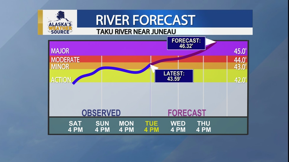 This graphic shows the current level and forecast for the Taku River near Juneau, Alaska. A...