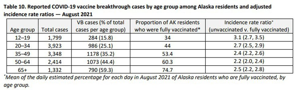 This graph from the Department of Health and Social Services shows the breakdown of vaccine...