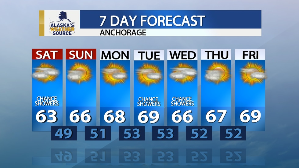 7 day forecast for Anchorage.