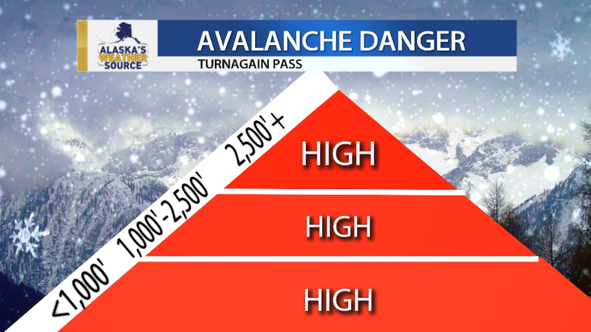 Avalanche danger is high in the Chugach